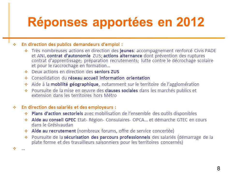 8 Réponses apportées en 2012 En direction des publics demandeurs demploi : Très nombreuses actions en direction des jeunes: accompagnement renforcé Ci