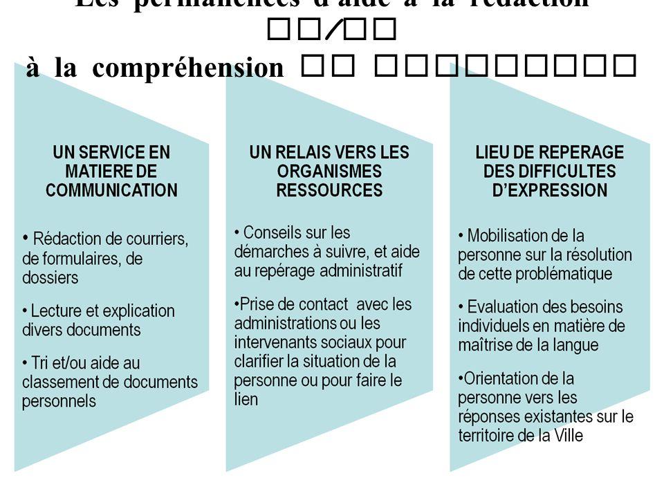 Les permanences d ' aide à la rédaction et / ou à la compréhension de documents