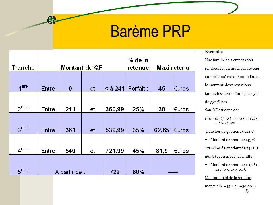 22 Barème PRP Exemple: Une famille de 2 enfants doit rembourser un indu, son revenu annuel 2008 est de 10000 uros, le montant des prestations familial