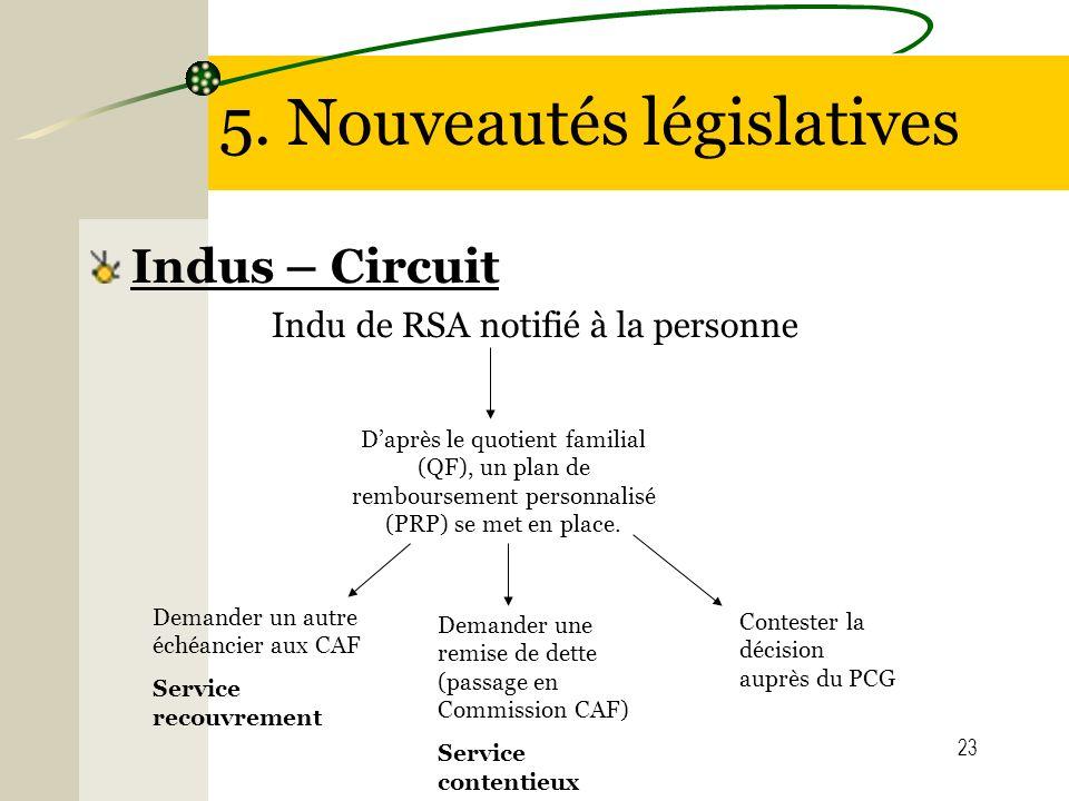 23 Daprès le quotient familial (QF), un plan de remboursement personnalisé (PRP) se met en place. 5. Nouveautés législatives Indus – Circuit Indu de R