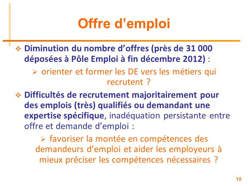 10 Offre demploi Diminution du nombre doffres (près de 31 000 déposées à Pôle Emploi à fin décembre 2012) : orienter et former les DE vers les métiers