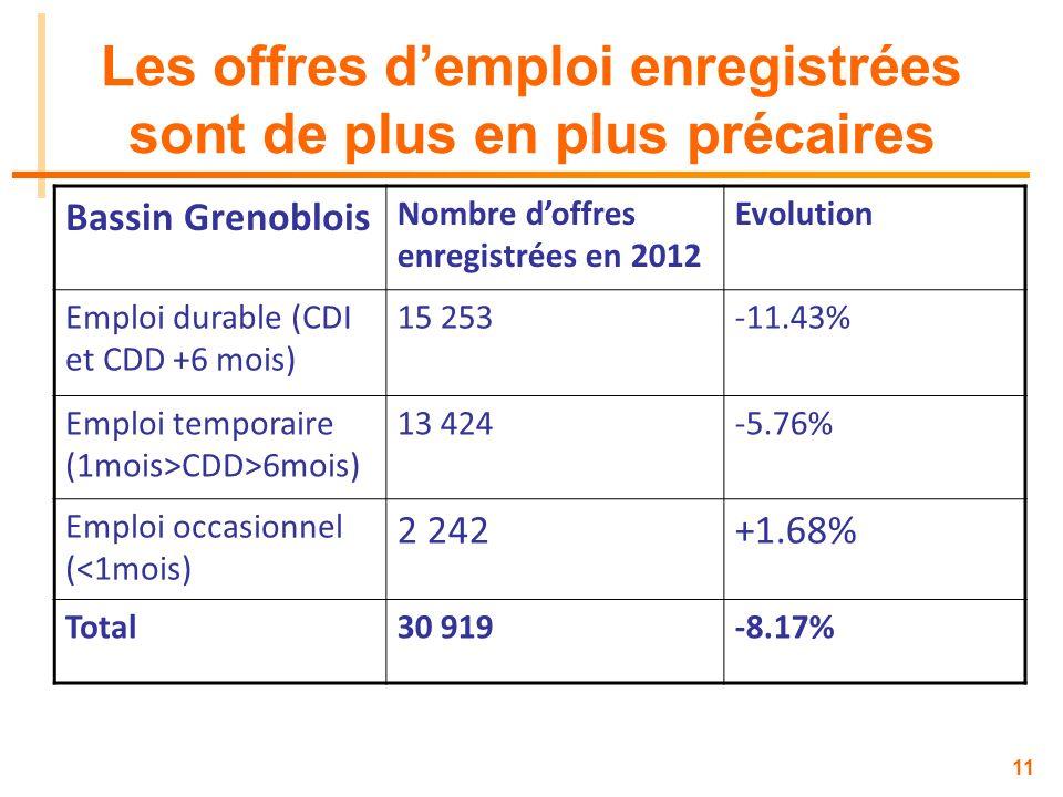 11 Les offres demploi enregistrées sont de plus en plus précaires Bassin Grenoblois Nombre doffres enregistrées en 2012 Evolution Emploi durable (CDI