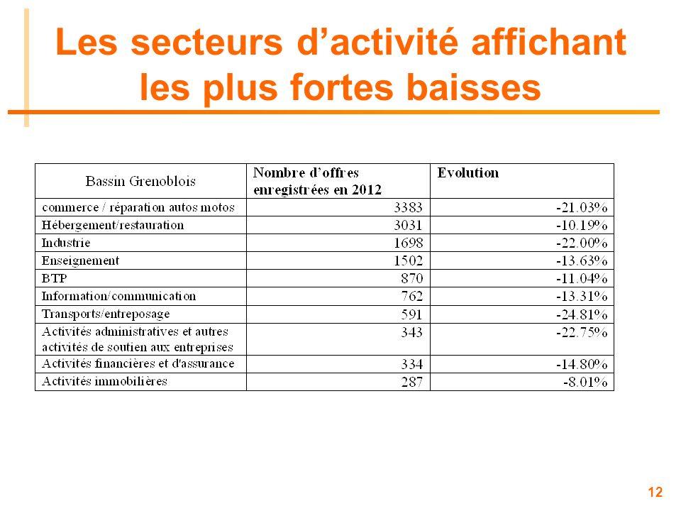12 Les secteurs dactivité affichant les plus fortes baisses
