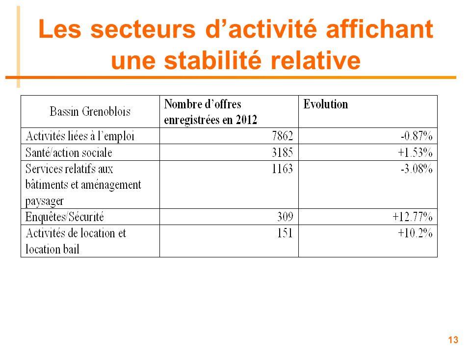 13 Les secteurs dactivité affichant une stabilité relative