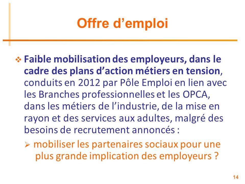 14 Offre demploi Faible mobilisation des employeurs, dans le cadre des plans daction métiers en tension, conduits en 2012 par Pôle Emploi en lien avec