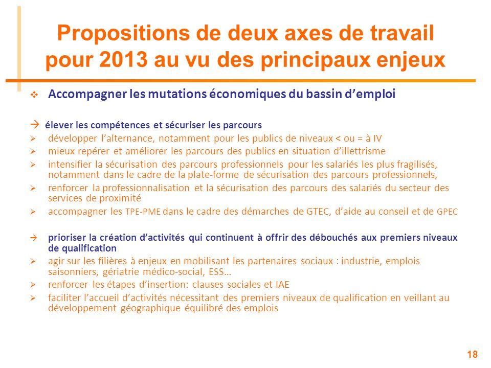 18 Propositions de deux axes de travail pour 2013 au vu des principaux enjeux Accompagner les mutations économiques du bassin demploi élever les compé