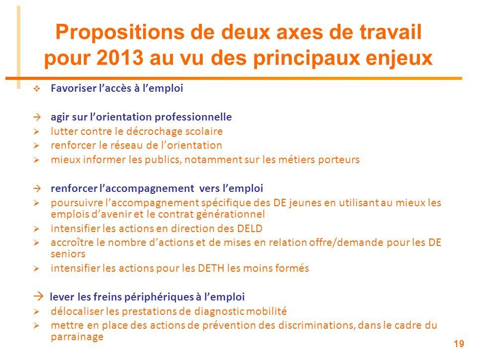 19 Propositions de deux axes de travail pour 2013 au vu des principaux enjeux Favoriser laccès à lemploi agir sur lorientation professionnelle lutter