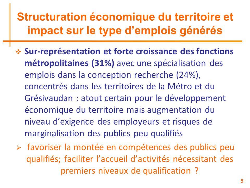 5 Structuration économique du territoire et impact sur le type demplois générés Sur-représentation et forte croissance des fonctions métropolitaines (