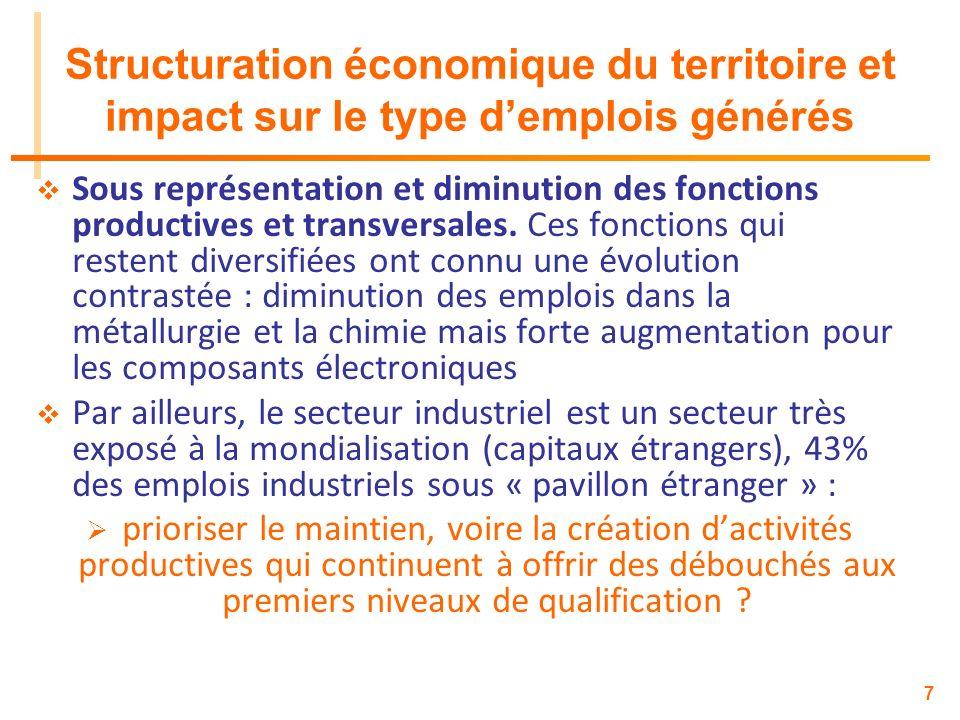 7 Structuration économique du territoire et impact sur le type demplois générés Sous représentation et diminution des fonctions productives et transve