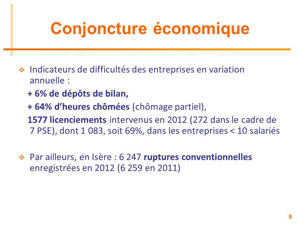 8 Conjoncture économique Indicateurs de difficultés des entreprises en variation annuelle : + 6% de dépôts de bilan, + 64% dheures chômées (chômage pa