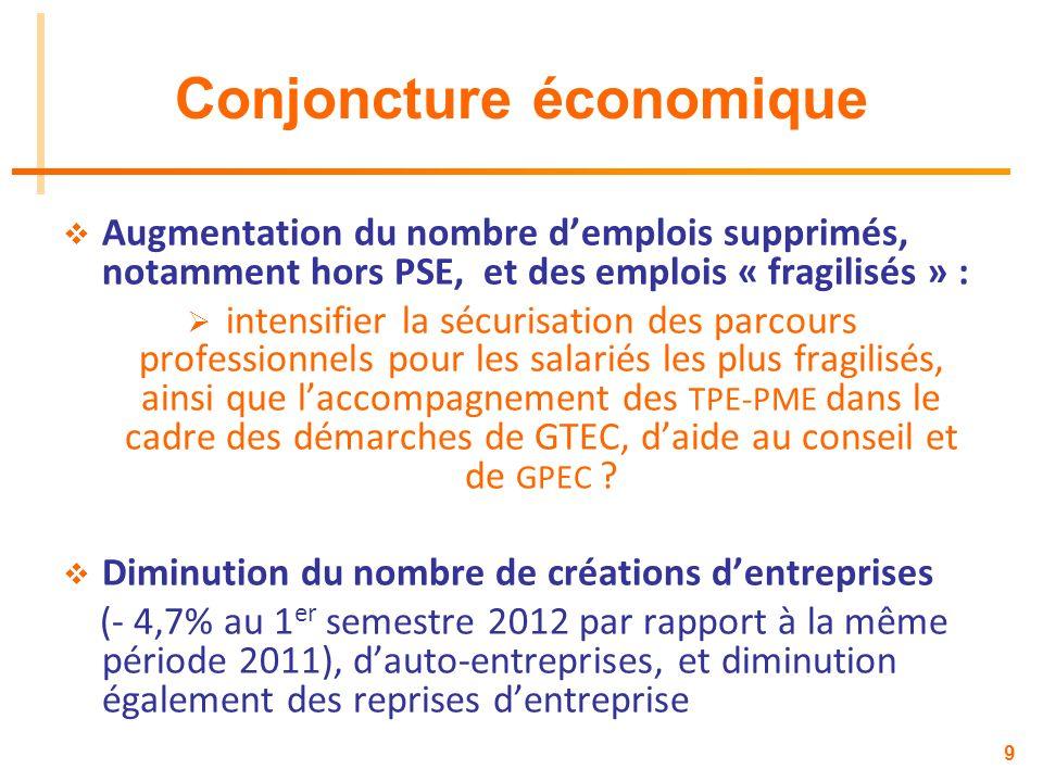 9 Conjoncture économique Augmentation du nombre demplois supprimés, notamment hors PSE, et des emplois « fragilisés » : intensifier la sécurisation de