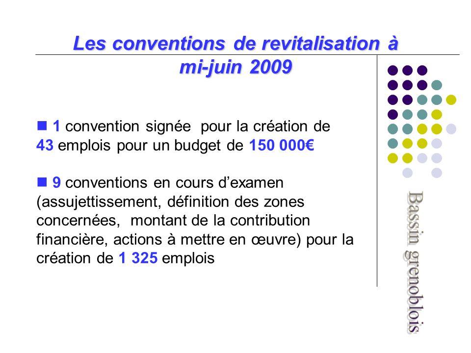 Les conventions de revitalisation à mi-juin 2009 1 convention signée pour la création de 43 emplois pour un budget de 150 000 9 conventions en cours dexamen (assujettissement, définition des zones concernées, montant de la contribution financière, actions à mettre en œuvre) pour la création de 1 325 emplois