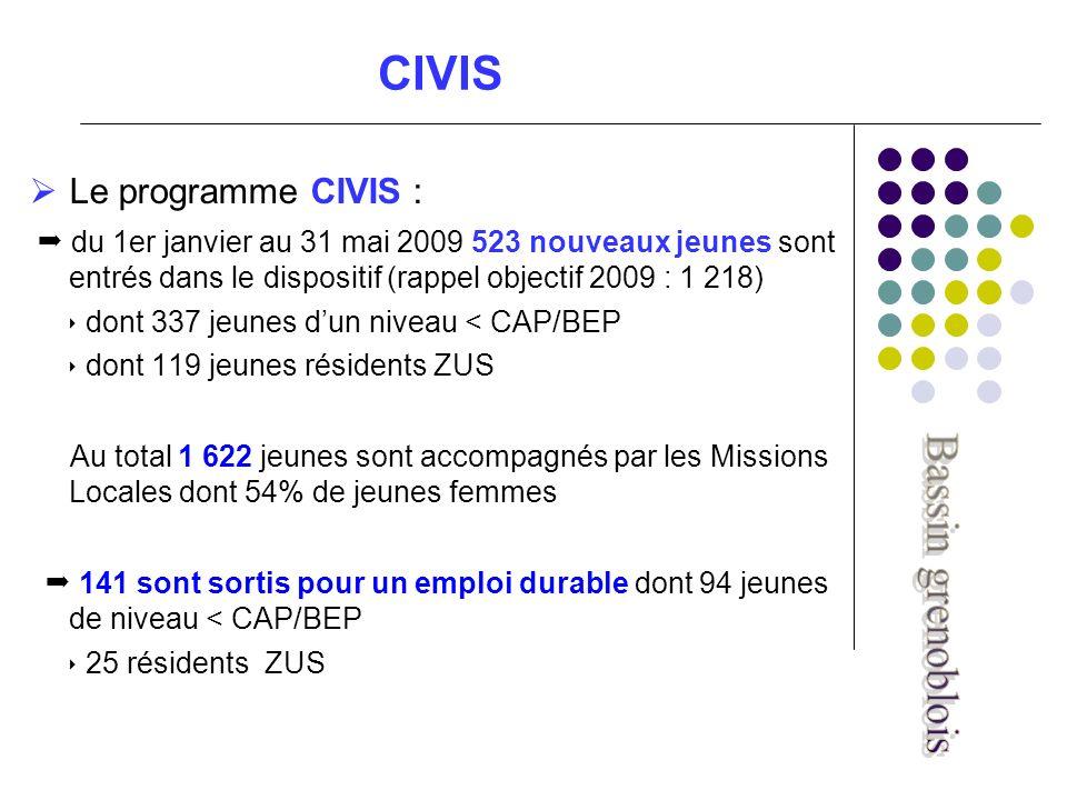 Le programme CIVIS : du 1er janvier au 31 mai 2009 523 nouveaux jeunes sont entrés dans le dispositif (rappel objectif 2009 : 1 218) dont 337 jeunes dun niveau < CAP/BEP dont 119 jeunes résidents ZUS Au total 1 622 jeunes sont accompagnés par les Missions Locales dont 54% de jeunes femmes 141 sont sortis pour un emploi durable dont 94 jeunes de niveau < CAP/BEP 25 résidents ZUS CIVIS