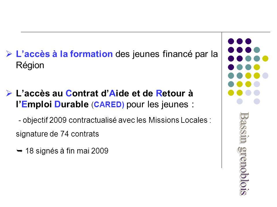 Laccès à la formation des jeunes financé par la Région Laccès au Contrat dAide et de Retour à lEmploi Durable (CARED) pour les jeunes : - objectif 2009 contractualisé avec les Missions Locales : signature de 74 contrats 18 signés à fin mai 2009