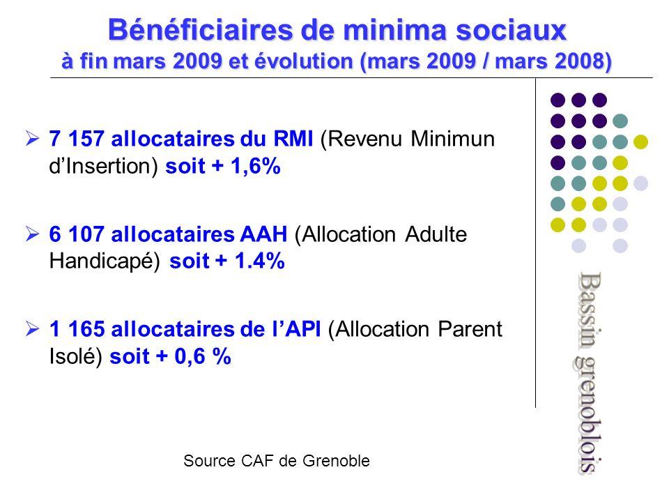 Bénéficiaires de minima sociaux à fin mars 2009 et évolution (mars 2009 / mars 2008) 7 157 allocataires du RMI (Revenu Minimun dInsertion) soit + 1,6% 6 107 allocataires AAH (Allocation Adulte Handicapé) soit + 1.4% 1 165 allocataires de lAPI (Allocation Parent Isolé) soit + 0,6 % Source CAF de Grenoble