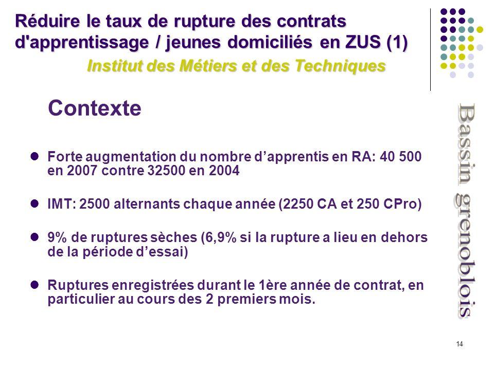 14 Contexte Forte augmentation du nombre dapprentis en RA: 40 500 en 2007 contre 32500 en 2004 IMT: 2500 alternants chaque année (2250 CA et 250 CPro) 9% de ruptures sèches (6,9% si la rupture a lieu en dehors de la période dessai) Ruptures enregistrées durant le 1ère année de contrat, en particulier au cours des 2 premiers mois.