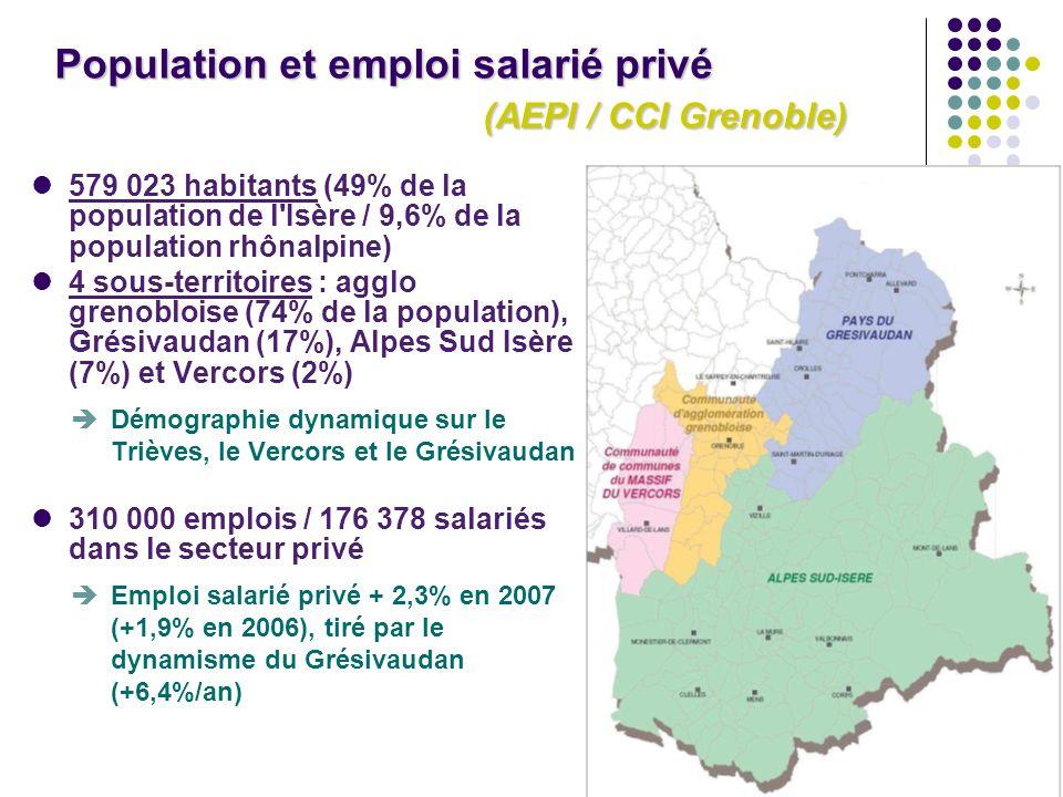 3 579 023 habitants (49% de la population de l Isère / 9,6% de la population rhônalpine) 4 sous-territoires : agglo grenobloise (74% de la population), Grésivaudan (17%), Alpes Sud Isère (7%) et Vercors (2%) Démographie dynamique sur le Trièves, le Vercors et le Grésivaudan 310 000 emplois / 176 378 salariés dans le secteur privé Emploi salarié privé + 2,3% en 2007 (+1,9% en 2006), tiré par le dynamisme du Grésivaudan (+6,4%/an)