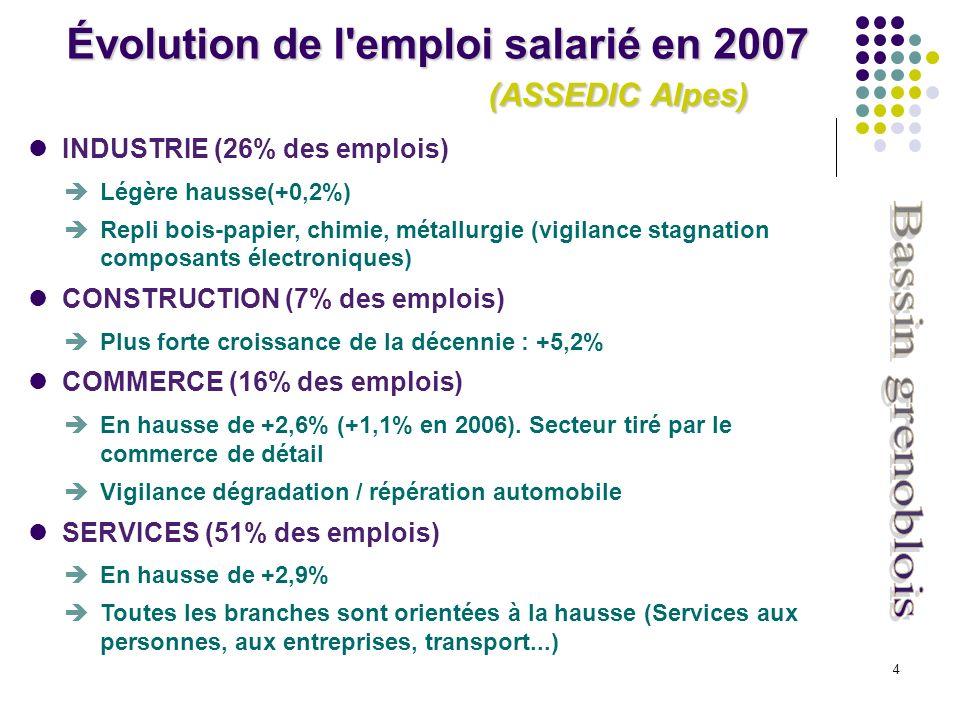 4 INDUSTRIE (26% des emplois) Légère hausse(+0,2%) Repli bois-papier, chimie, métallurgie (vigilance stagnation composants électroniques) CONSTRUCTION (7% des emplois) Plus forte croissance de la décennie : +5,2% COMMERCE (16% des emplois) En hausse de +2,6% (+1,1% en 2006).