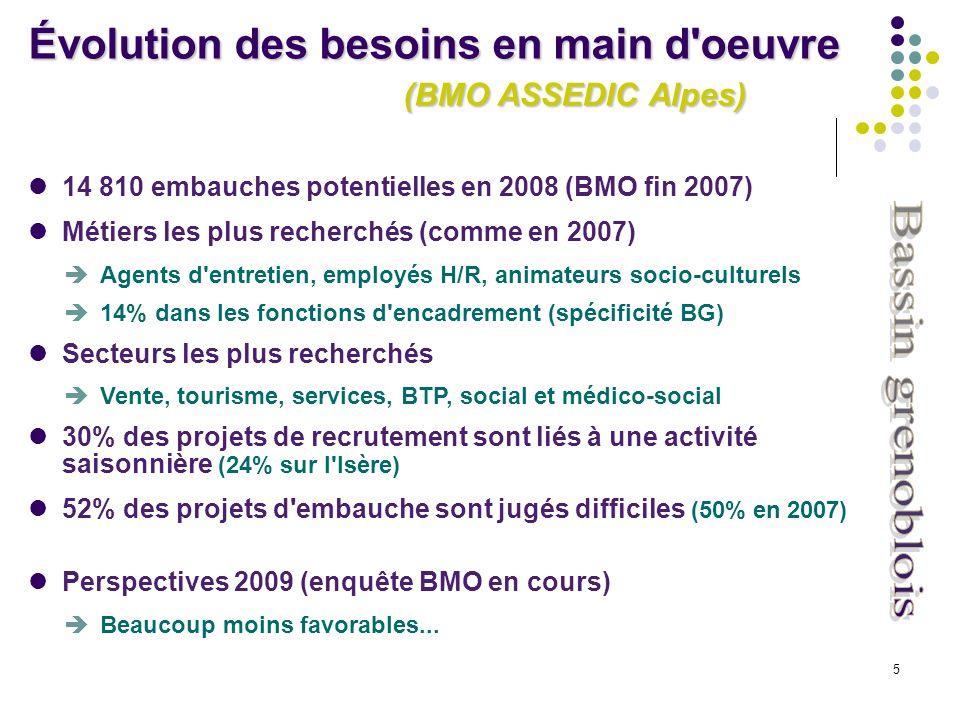 5 14 810 embauches potentielles en 2008 (BMO fin 2007) Métiers les plus recherchés (comme en 2007) Agents d entretien, employés H/R, animateurs socio-culturels 14% dans les fonctions d encadrement (spécificité BG) Secteurs les plus recherchés Vente, tourisme, services, BTP, social et médico-social 30% des projets de recrutement sont liés à une activité saisonnière (24% sur l Isère) 52% des projets d embauche sont jugés difficiles (50% en 2007) Perspectives 2009 (enquête BMO en cours) Beaucoup moins favorables...