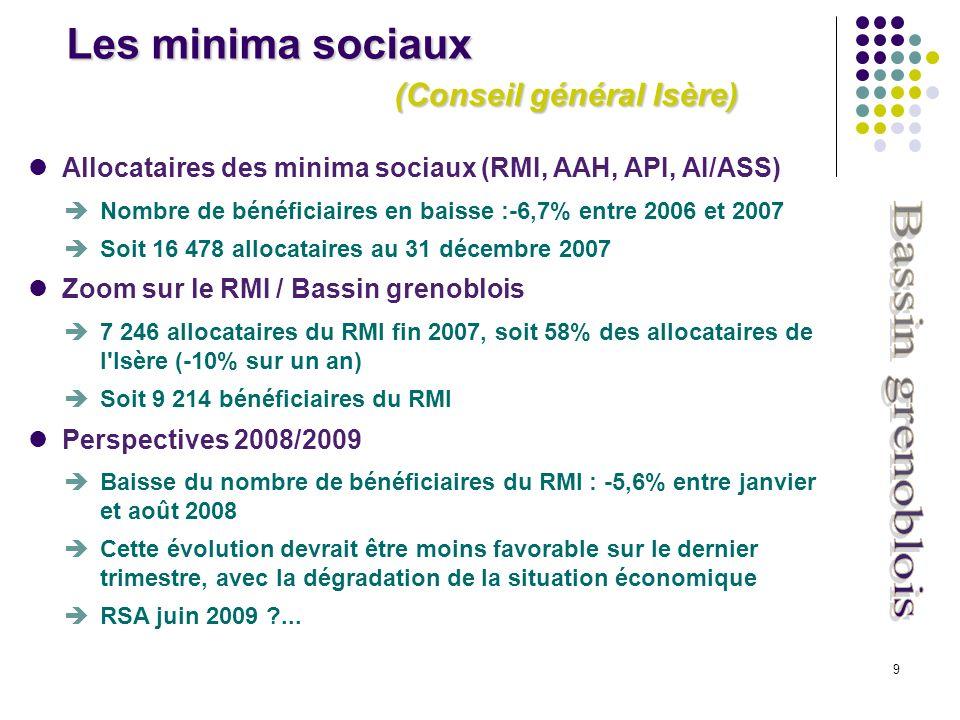 9 Allocataires des minima sociaux (RMI, AAH, API, AI/ASS) Nombre de bénéficiaires en baisse :-6,7% entre 2006 et 2007 Soit 16 478 allocataires au 31 décembre 2007 Zoom sur le RMI / Bassin grenoblois 7 246 allocataires du RMI fin 2007, soit 58% des allocataires de l Isère (-10% sur un an) Soit 9 214 bénéficiaires du RMI Perspectives 2008/2009 Baisse du nombre de bénéficiaires du RMI : -5,6% entre janvier et août 2008 Cette évolution devrait être moins favorable sur le dernier trimestre, avec la dégradation de la situation économique RSA juin 2009 ...