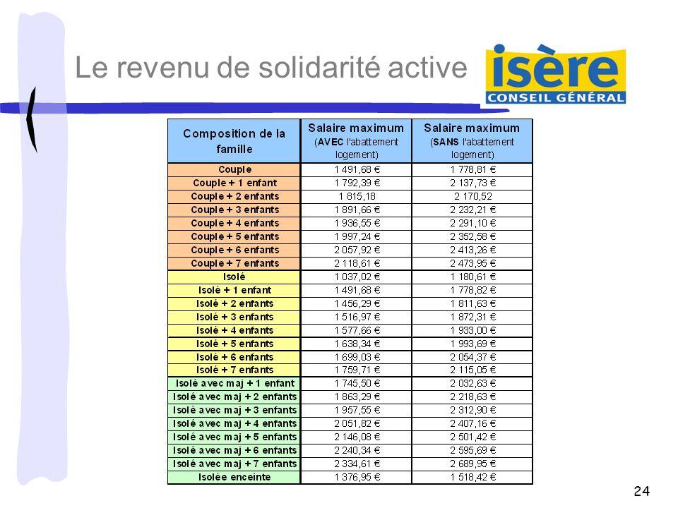 24 Le revenu de solidarité active