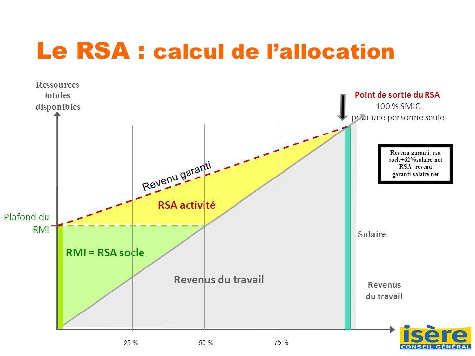 Point de sortie du RSA 100 % SMIC pour une personne seule Le RSA : calcul de lallocation Revenus du travail Ressources totales disponibles RMI = RSA s