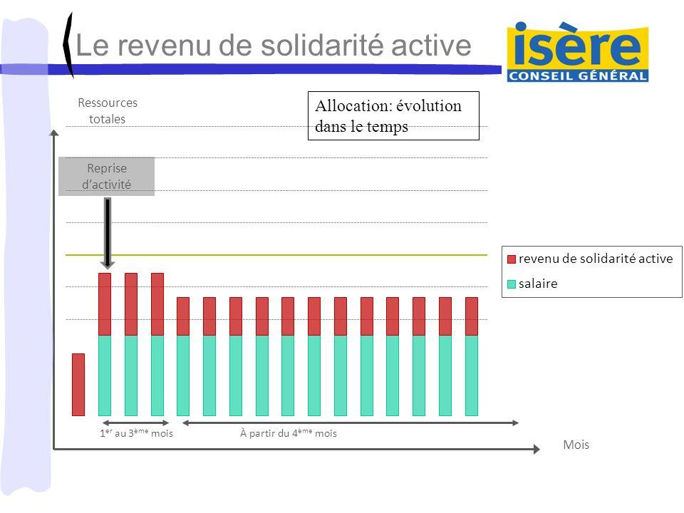 1 er au 3 ème moisÀ partir du 4 ème mois revenu de solidarité active salaire Reprise dactivité Ressources totales Le revenu de solidarité active Mois