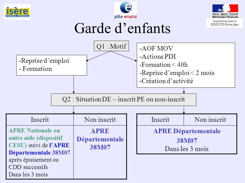Unité Territoriale 38 DIRECCTE Rhône Alpes Garde denfants Q1 : Motif -Reprise demploi - Formation -AOF MOV -Actions PDI -Formation < 40h -Reprise demp