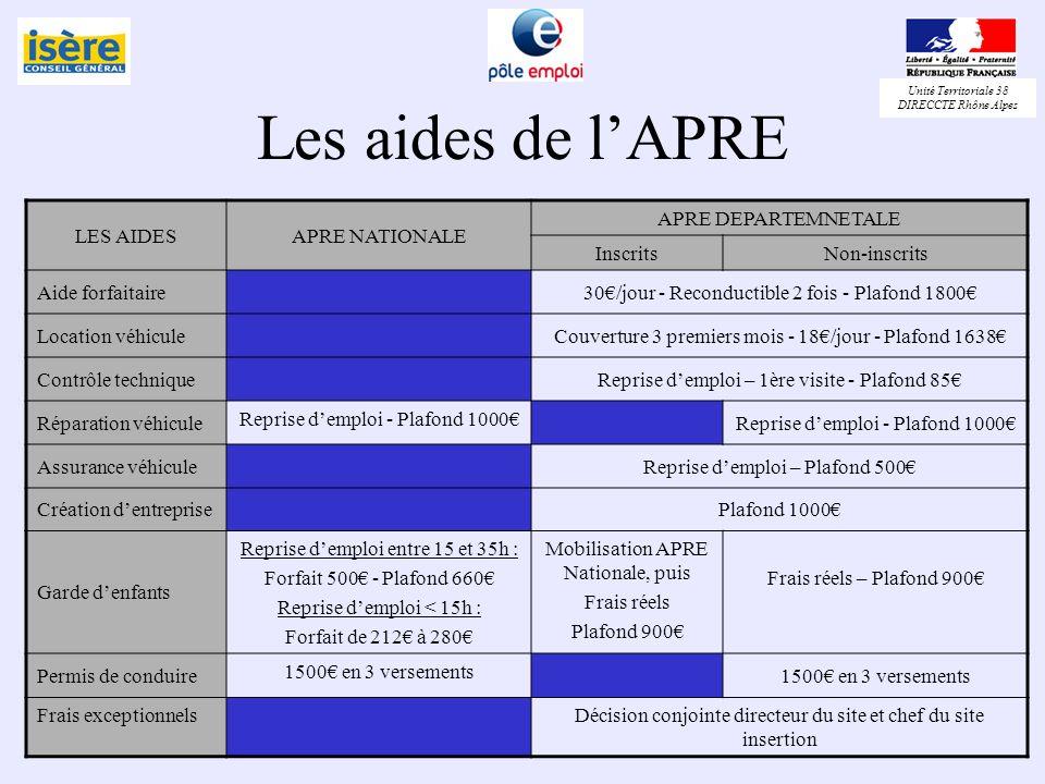 Unité Territoriale 38 DIRECCTE Rhône Alpes Les aides de lAPRE LES AIDESAPRE NATIONALE APRE DEPARTEMNETALE InscritsNon-inscrits Aide forfaitaire30/jour