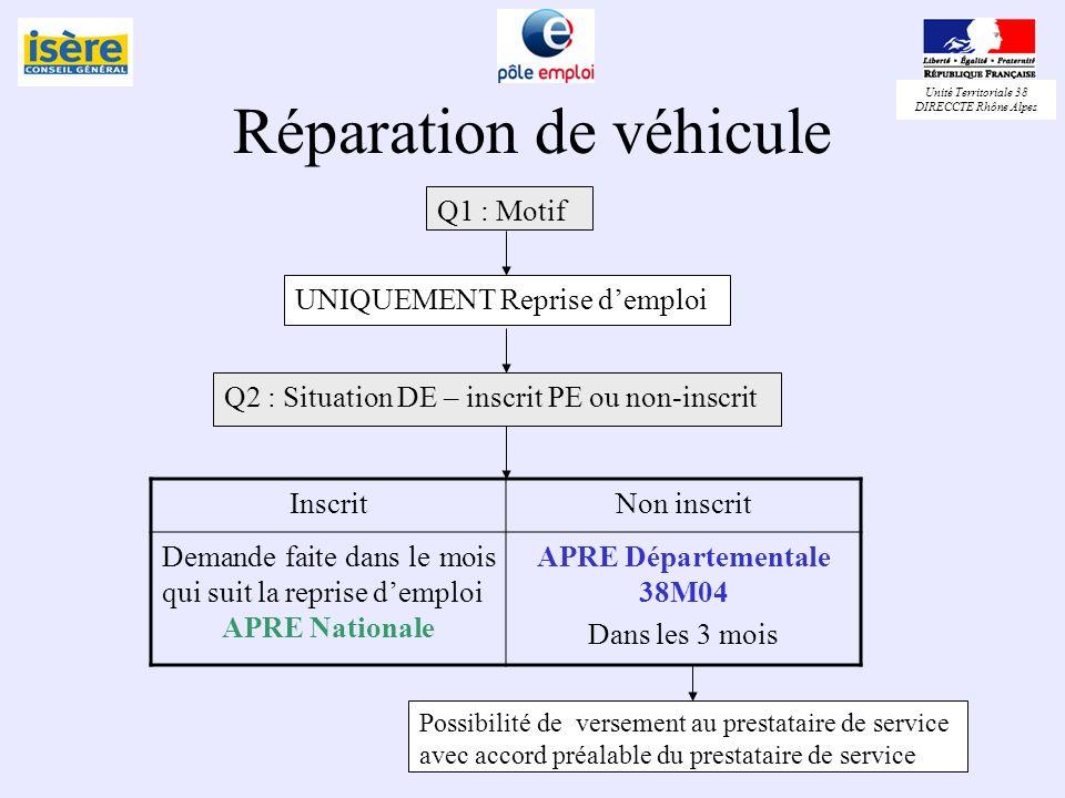 Unité Territoriale 38 DIRECCTE Rhône Alpes Réparation de véhicule Q1 : Motif UNIQUEMENT Reprise demploi Q2 : Situation DE – inscrit PE ou non-inscrit