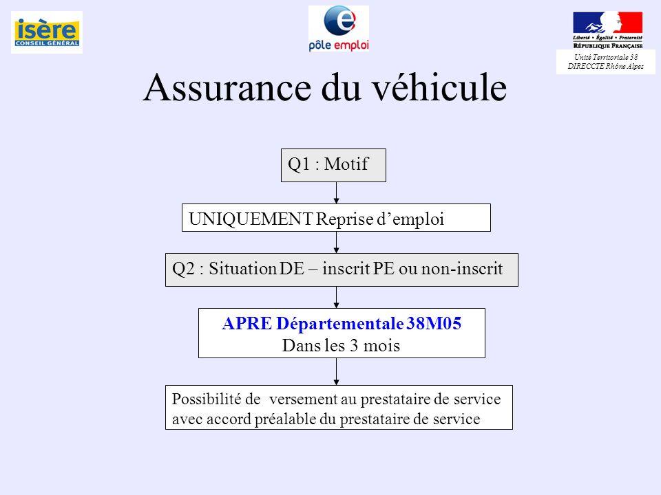 Unité Territoriale 38 DIRECCTE Rhône Alpes Assurance du véhicule Q1 : Motif UNIQUEMENT Reprise demploi Q2 : Situation DE – inscrit PE ou non-inscrit A
