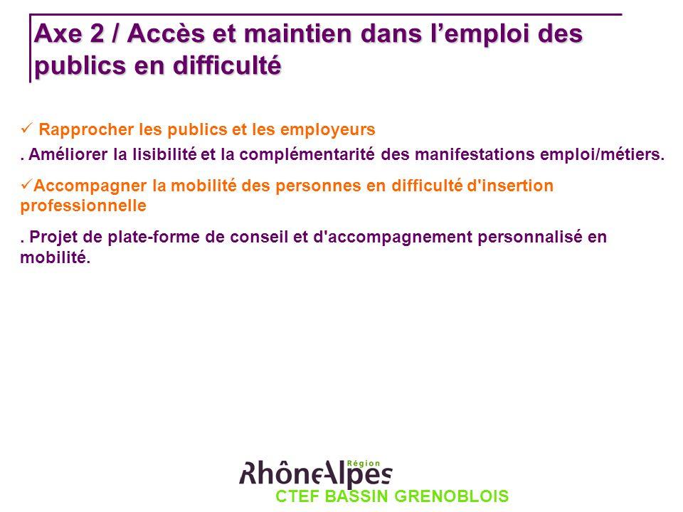 CTEF BASSIN GRENOBLOIS Axe 2 / Accès et maintien dans lemploi des publics en difficulté Rapprocher les publics et les employeurs.