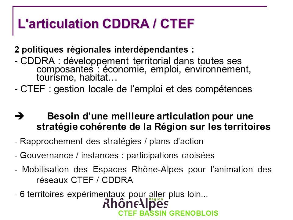 CTEF BASSIN GRENOBLOIS L'articulation CDDRA / CTEF 2 politiques régionales interdépendantes : - CDDRA : développement territorial dans toutes ses comp