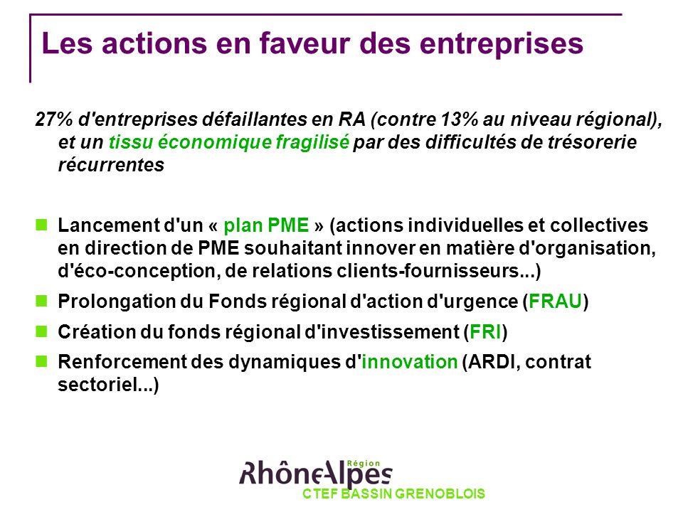 CTEF BASSIN GRENOBLOIS Les actions en faveur des entreprises 27% d'entreprises défaillantes en RA (contre 13% au niveau régional), et un tissu économi