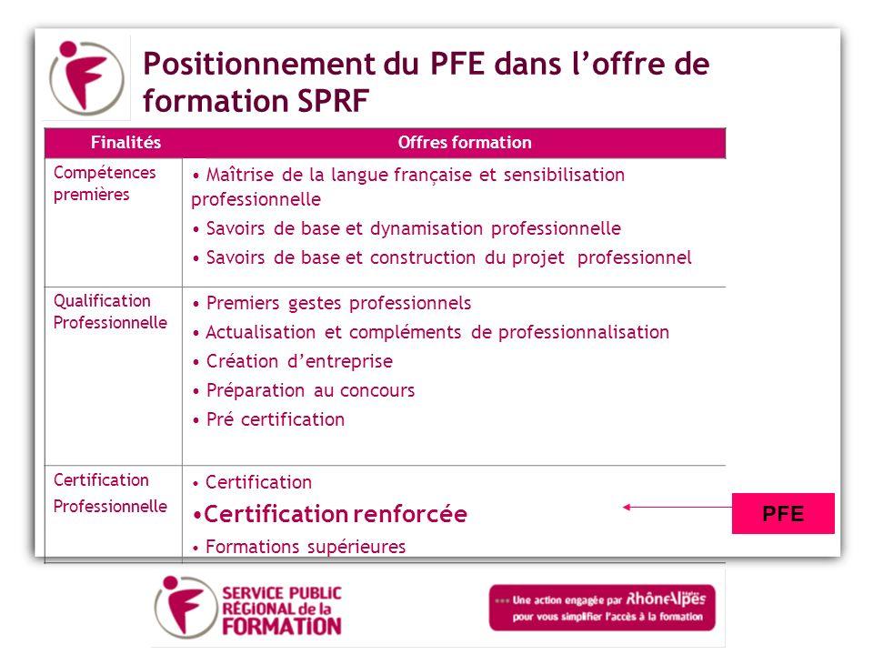 SOMMAIRE Les caractéristiques du PFE –Les caractéristiques pédagogiques –Les Obligations de Service Public –Financement du PFE Modalités de mise en œuvre du dispositif Présentation des huit parcours