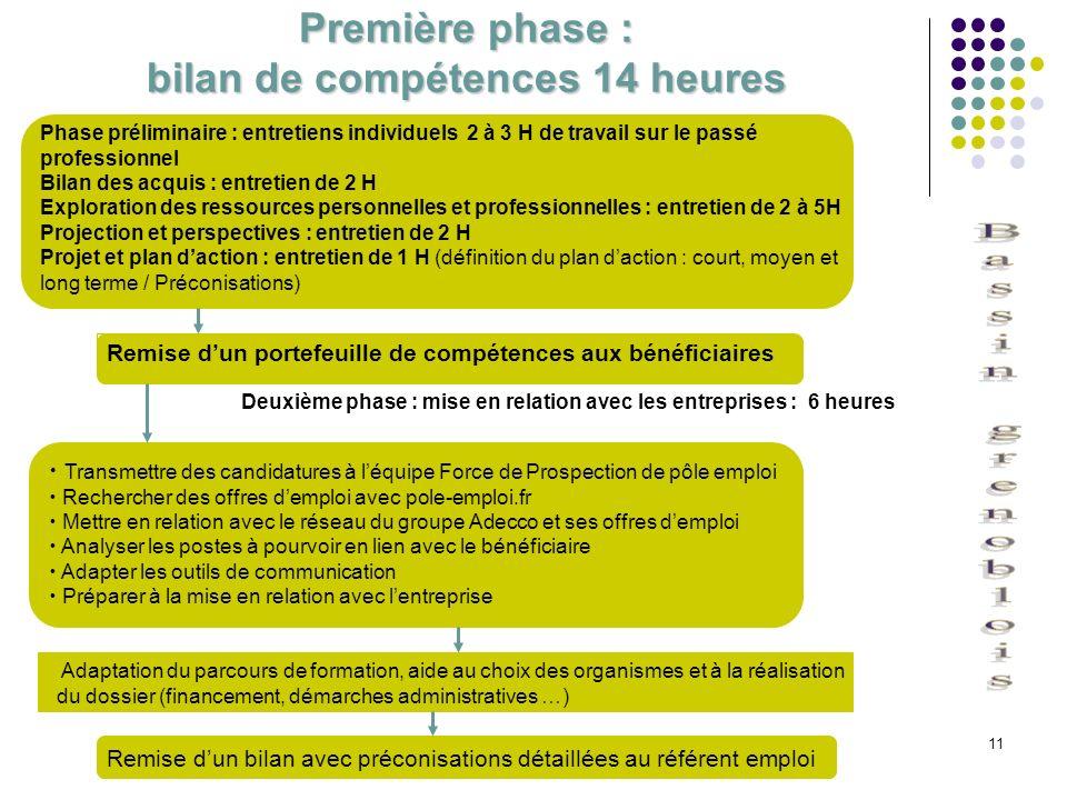 11 Première phase : bilan de compétences 14 heures Phase préliminaire : entretiens individuels 2 à 3 H de travail sur le passé professionnel Bilan des