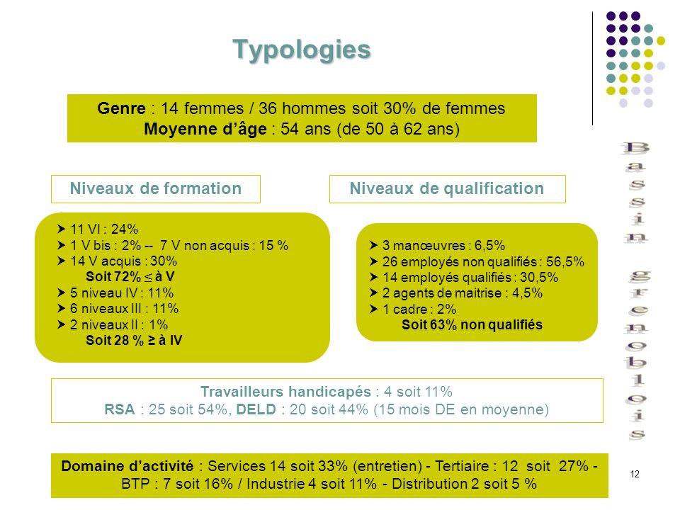 12 Typologies Genre : 14 femmes / 36 hommes soit 30% de femmes Moyenne dâge : 54 ans (de 50 à 62 ans) Niveaux de formationNiveaux de qualification 11
