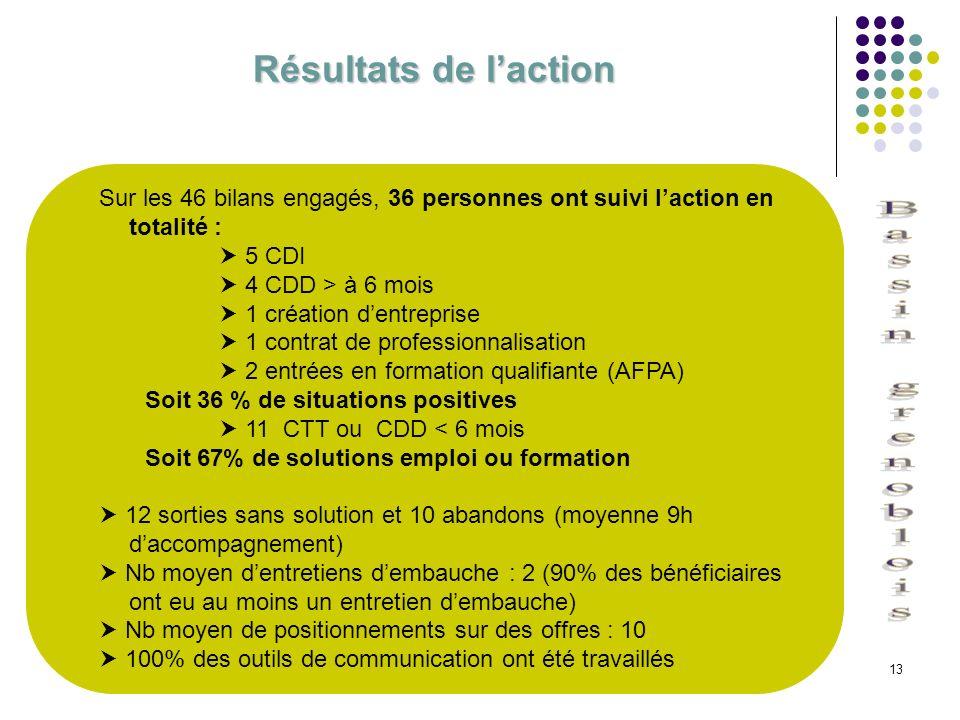 13 Résultats de laction Sur les 46 bilans engagés, 36 personnes ont suivi laction en totalité : 5 CDI 4 CDD > à 6 mois 1 création dentreprise 1 contra