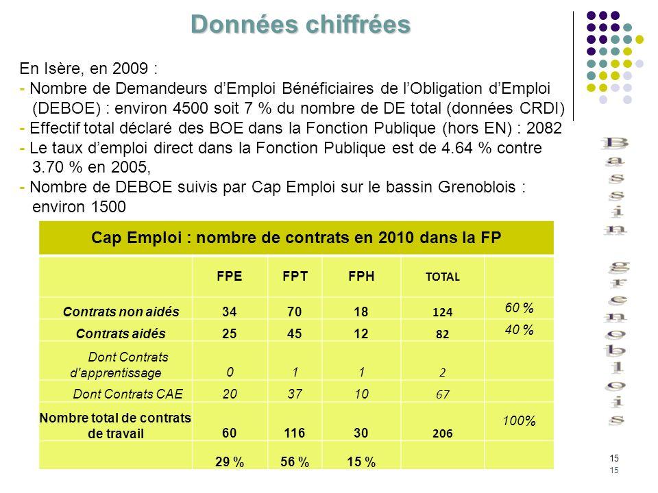 15 Cap Emploi : nombre de contrats en 2010 dans la FP FPEFPTFPH TOTAL Contrats non aidés347018 124 60 % Contrats aidés254512 82 40 % Dont Contrats d'a