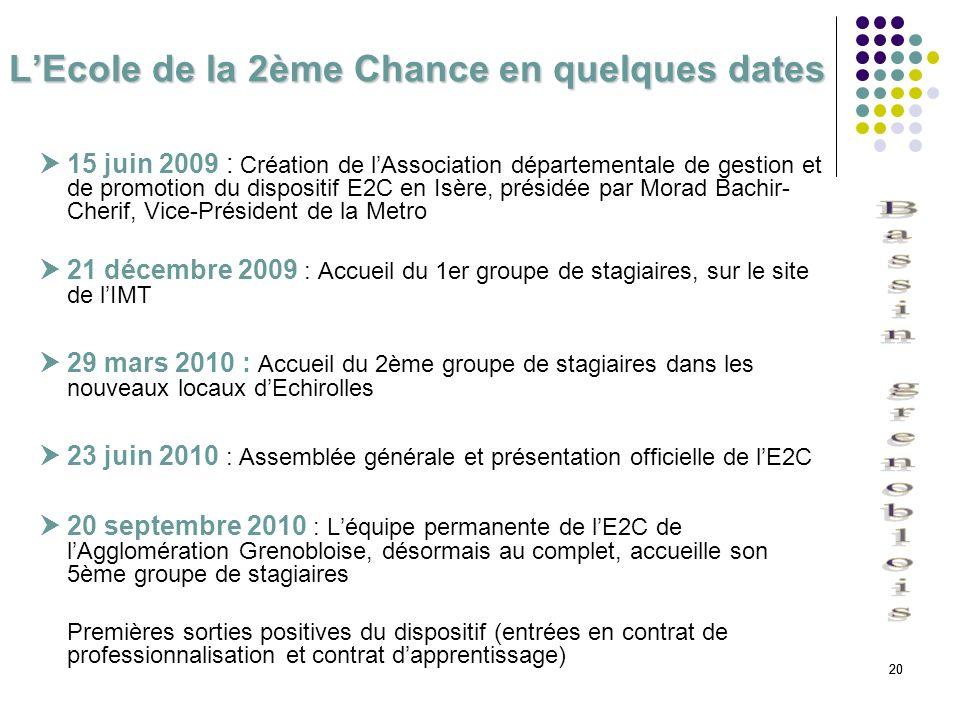 20 LEcole de la 2ème Chance en quelques dates LEcole de la 2ème Chance en quelques dates 15 juin 2009 : Création de lAssociation départementale de ges