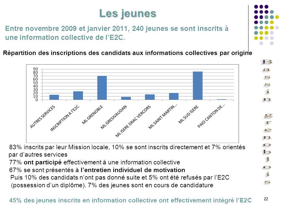 22 Les jeunes Entre novembre 2009 et janvier 2011, 240 jeunes se sont inscrits à une information collective de lE2C. Répartition des inscriptions des