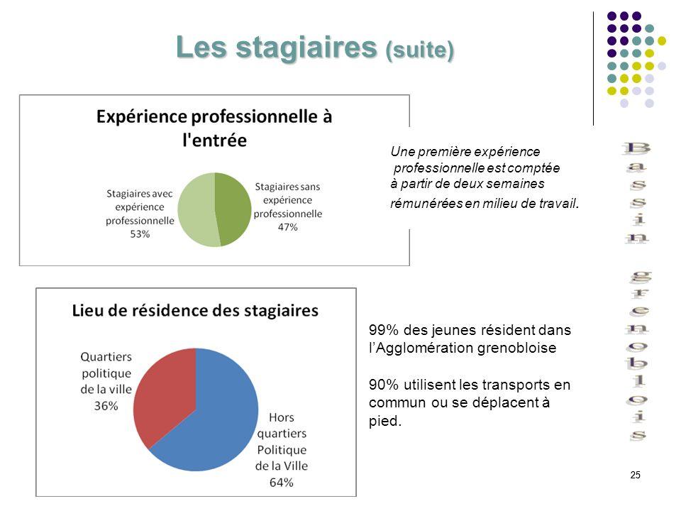 25 Les stagiaires (suite) Une première expérience professionnelle est comptée à partir de deux semaines rémunérées en milieu de travail. Une première