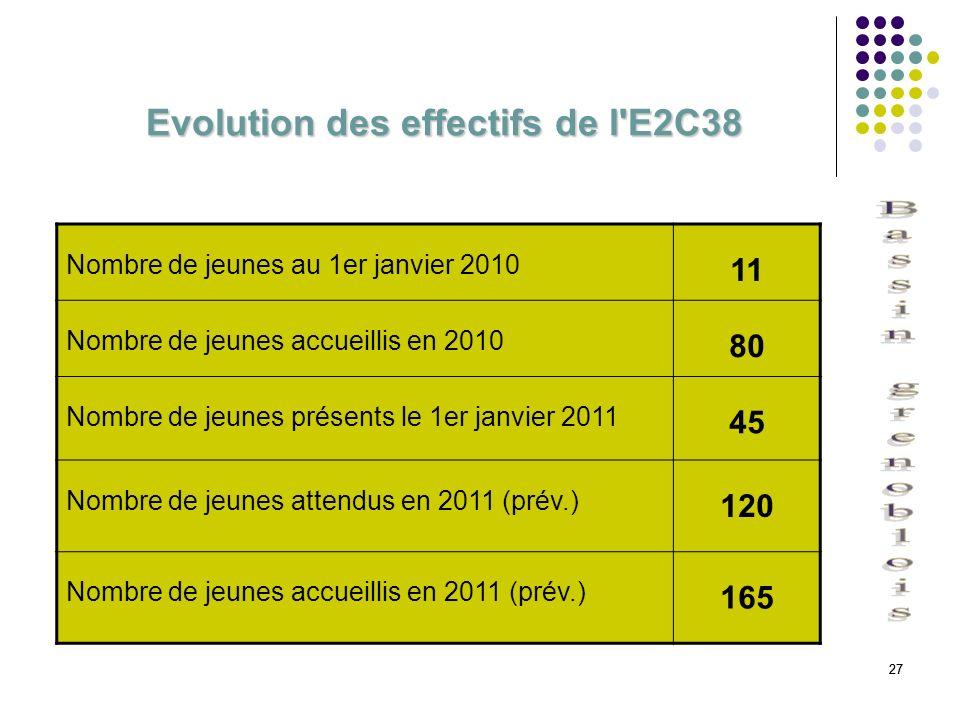 27 Evolution des effectifs de l'E2C38 Nombre de jeunes au 1er janvier 2010 11 Nombre de jeunes accueillis en 2010 80 Nombre de jeunes présents le 1er