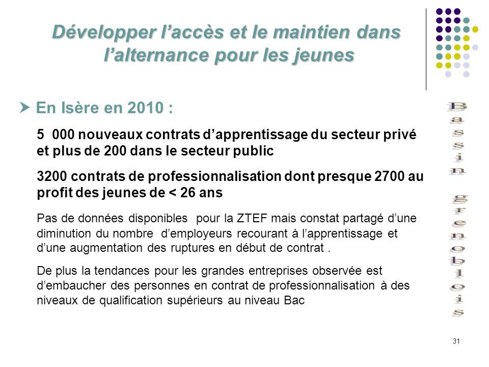 31 Développer laccès et le maintien dans lalternance pour les jeunes En Isère en 2010 : 5 000 nouveaux contrats dapprentissage du secteur privé et plu