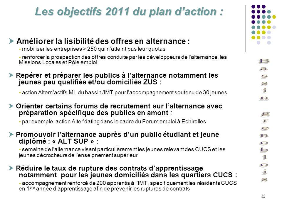 32 Les objectifs 2011 du plan daction : Améliorer la lisibilité des offres en alternance : - mobiliser les entreprises > 250 qui natteint pas leur quo