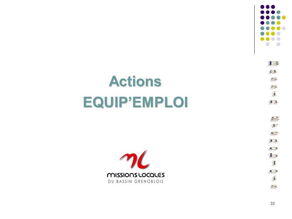 33 Actions Actions EQUIPEMPLOI EQUIPEMPLOI