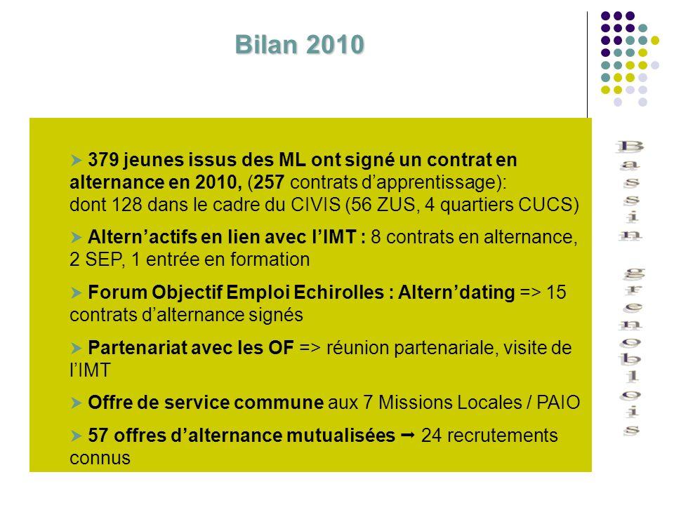 379 jeunes issus des ML ont signé un contrat en alternance en 2010, (257 contrats dapprentissage): dont 128 dans le cadre du CIVIS (56 ZUS, 4 quartier