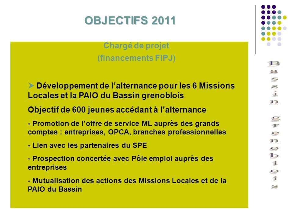 Chargé de projet (financements FIPJ) Développement de lalternance pour les 6 Missions Locales et la PAIO du Bassin grenoblois Objectif de 600 jeunes a