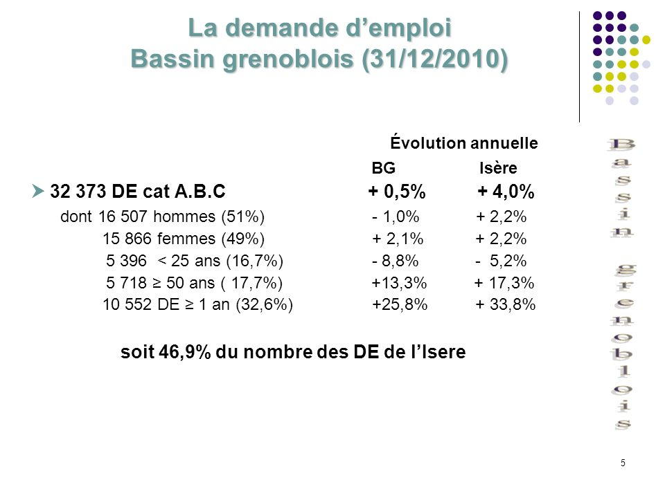 5 La demande demploi Bassin grenoblois (31/12/2010) Évolution annuelle BG Isère 32 373 DE cat A.B.C + 0,5% + 4,0% dont 16 507 hommes (51%) - 1,0% + 2,