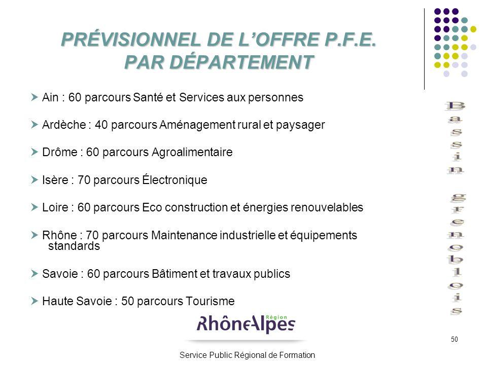 50 PRÉVISIONNEL DE LOFFRE P.F.E. PAR DÉPARTEMENT Ain : 60 parcours Santé et Services aux personnes Ardèche : 40 parcours Aménagement rural et paysager